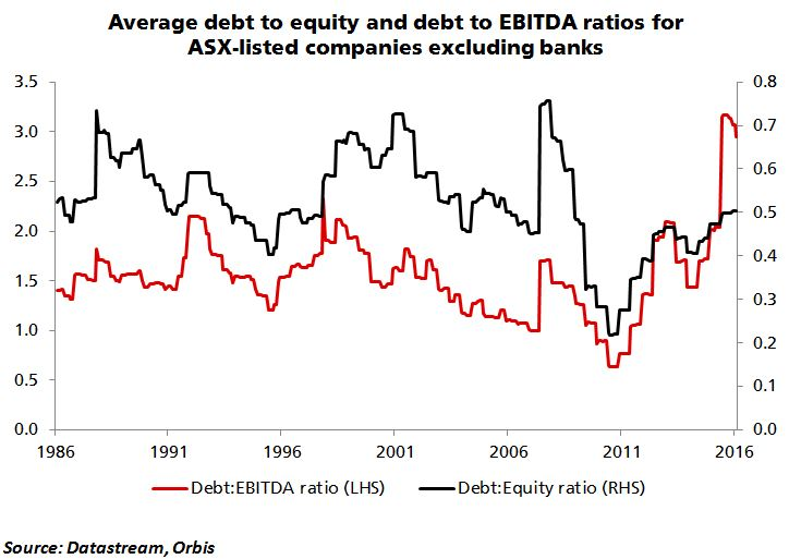 debt-to-equity-and-debt-to-ebitda-16-10-19