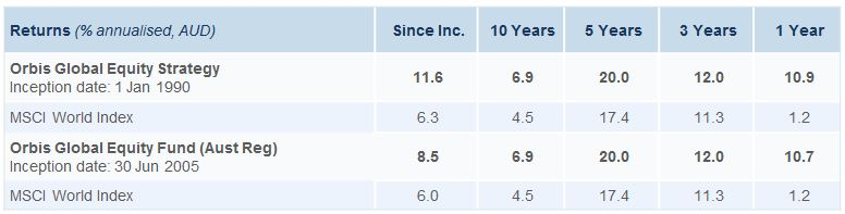 orbis-strategy-and-fund-returns-table-30-nov